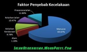 Faktor Penyebab Kecelakaan