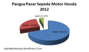 Pangsa Pasar Honda