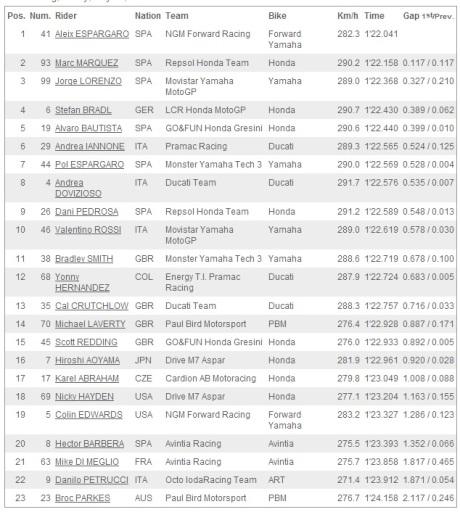 Fp2 Sachsenring