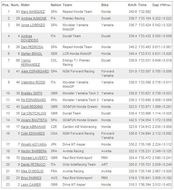 FP2 Indianapolis