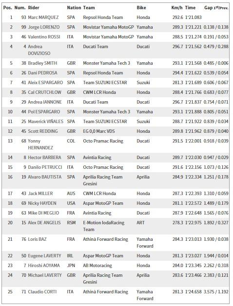 FP3 Sachsenring