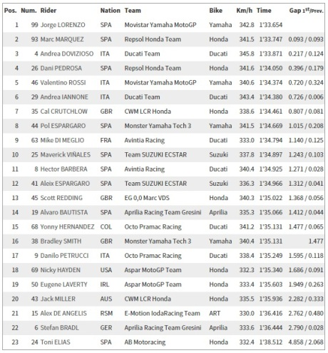 FP1 Indianapolis