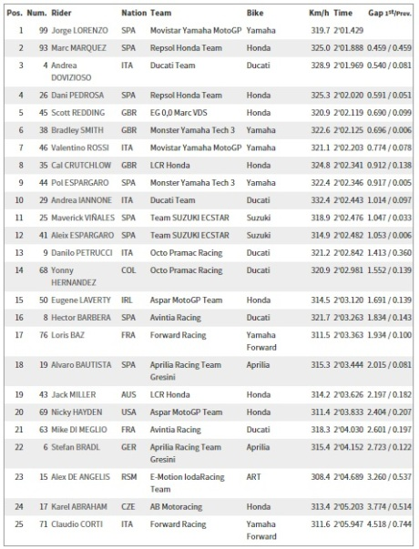 Free Practice 3 Silverstone