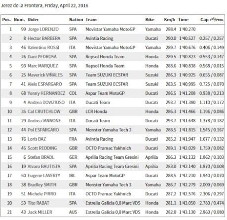 Free Practice 1 Jerez