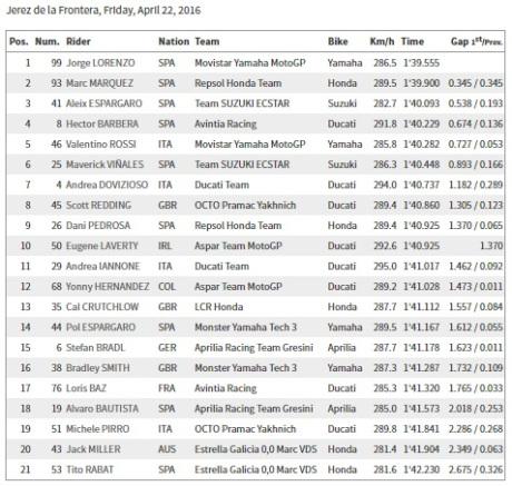 Free Practice 2 Jerez