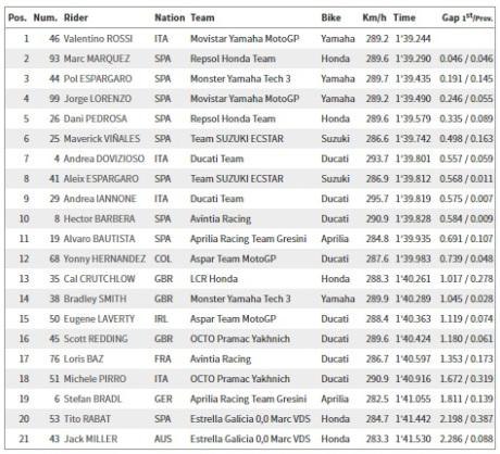 Free Practice 3 Jerez