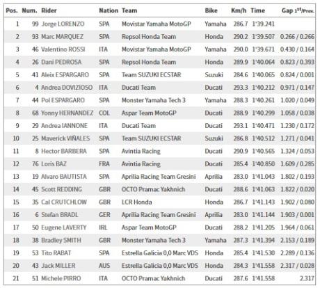 Free Practice 4 Jerez