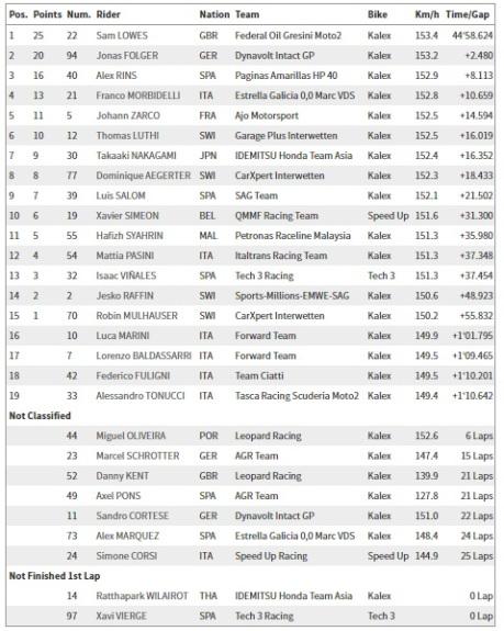 Hasil balapan Moto2 Jerez