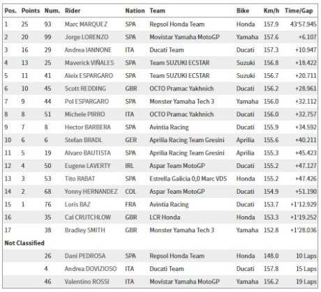 Hasil Balapan MotoGP Amerika