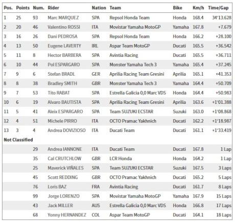 Hasil Balapan MotoGP Argentina