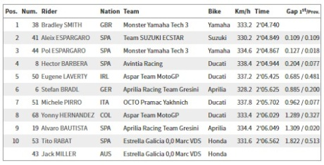 Q1 MotoGP seri Austin Amerika