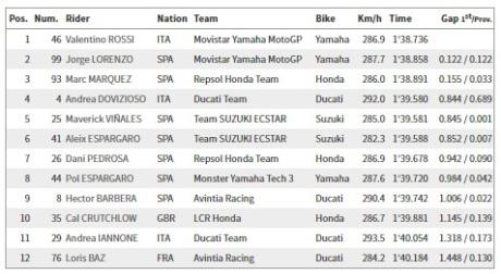 Qualifikasi 2 Jerez
