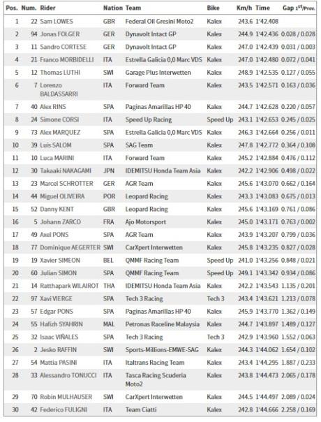 Qualifikasi Moto2 Jerez