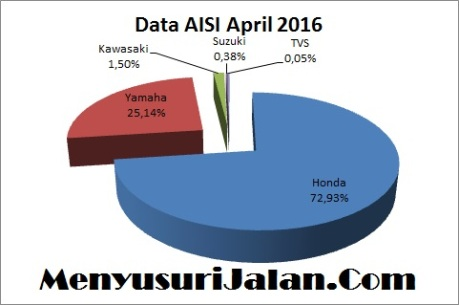 Diagram Data Aisi Bulan April 2016