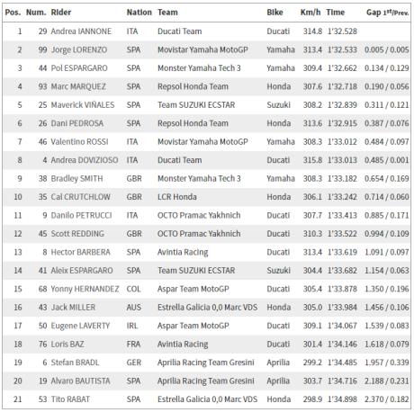 FP3 Le Mans