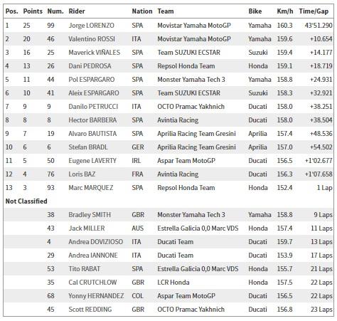 Hasil balapan motogp Le Mans