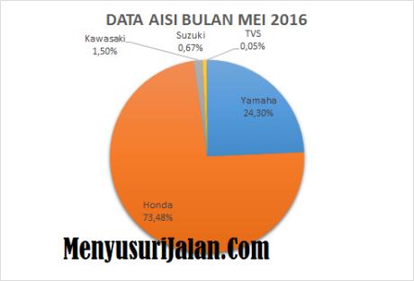 Data Aisi Bulan Mei 2016
