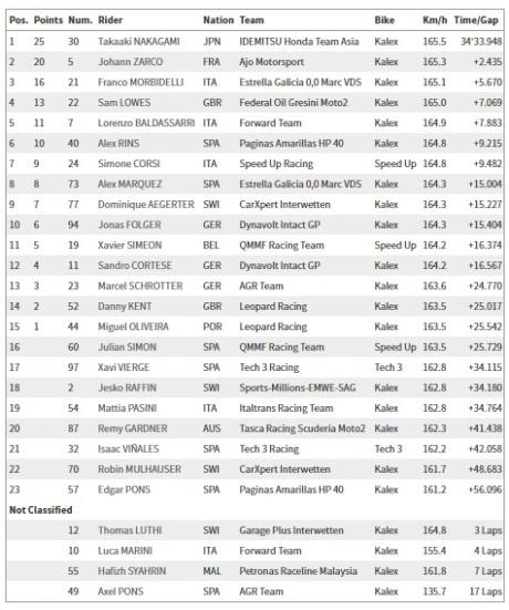Hasil balapan Moto2 Assen