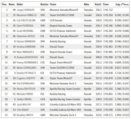 Hasil FP2 MotoGP Catalunya