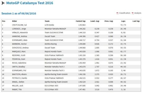 Hasil Test Catalunya