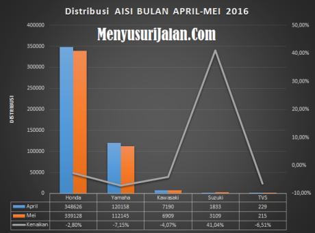 Perbandingan AISI Bulan April dan Mei 2016