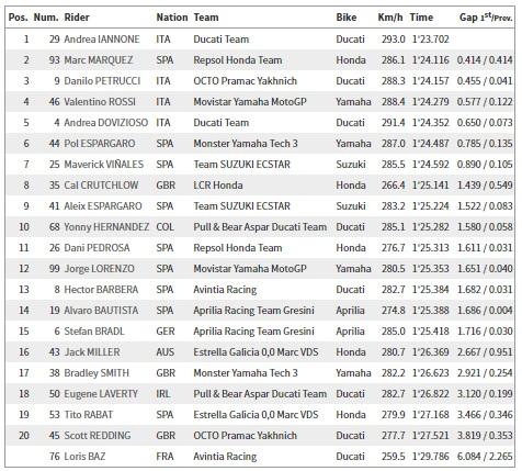 Hasil MotoGP FP1 Sachsenring