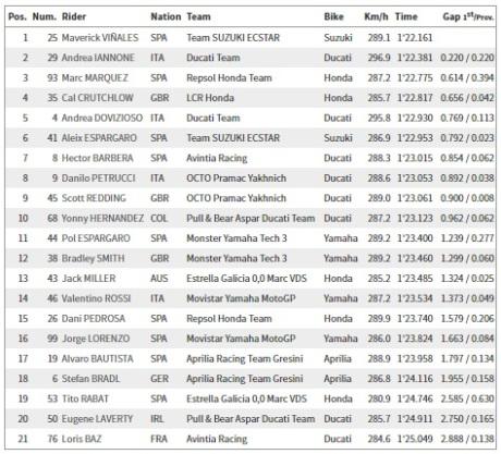 Hasil MotoGP FP2 Sachsenring