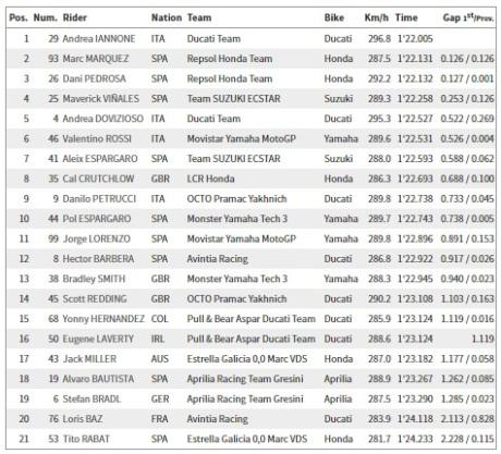 Hasil MotoGP FP4 Sachsenring