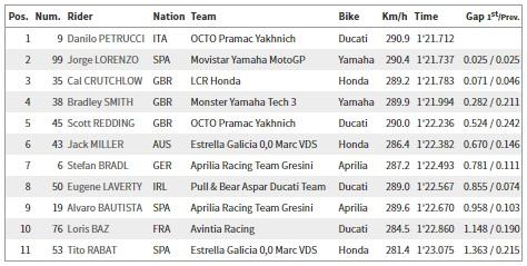 Hasil MotoGP Q1 Sachsenring