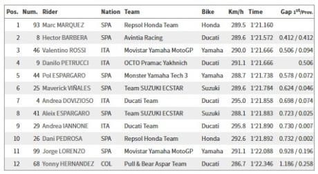 Hasil MotoGP Q2 Sachsenring