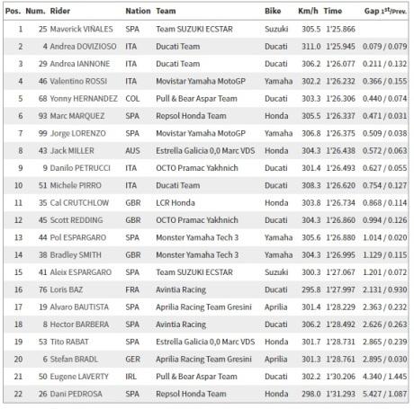 Hasil FP1 MotoGP Austria