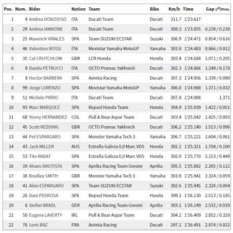 Hasil FP2 MotoGP Austria