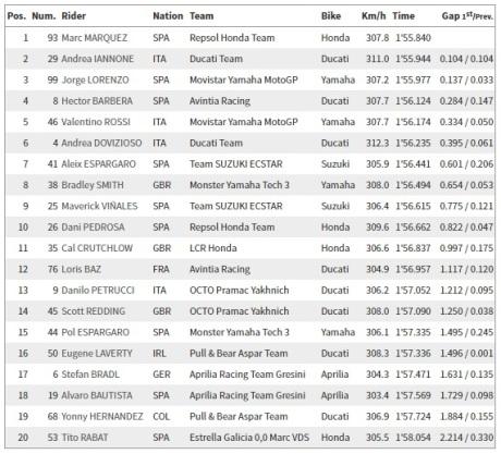 Hasil FP2 MotoGP Ceko