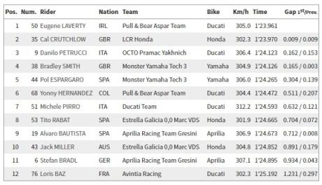 Hasil Kualifikasi 1 MotoGP Seri Austria