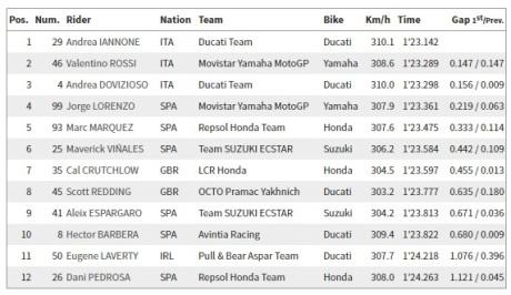 Hasil Kualifikasi 2 MotoGP Seri Austria