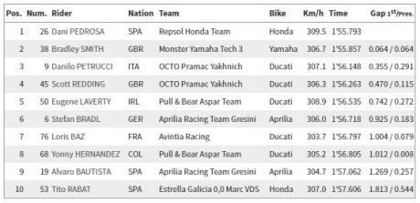 Qualifikasi 1 MotoGP Brno Ceko