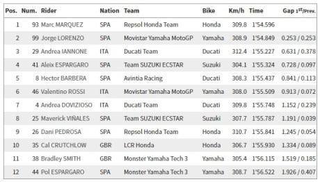 Qualifikasi 2 MotoGP Brno Ceko