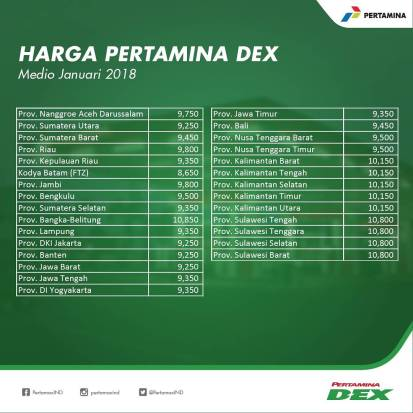 Harga Pertamina Dex 13 Januari 2018